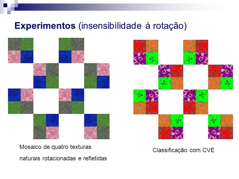 Experimentos (insensibilidade à rotação) Mosaico de quatro texturas naturais rotacionadas e refletidas Classificação com CVE