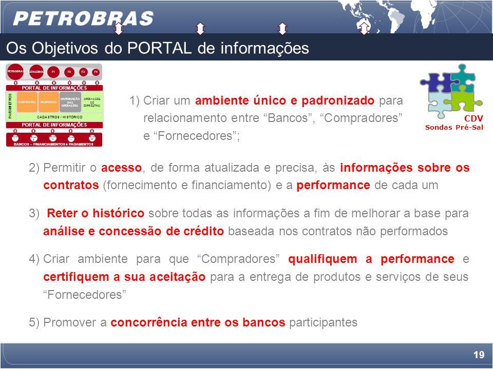18 O PORTAL de informações BANCOS – FINANCIAMENTOS e PAGAMENTOS ESTALEIROS F1 F2 F3 F4 PORTAL DE INFORMAÇÕES CADASTROS / HISTÓRICO CONTRATOS OPERAÇÕES DE EMPRÉSTIMO DISTRIBUIÇÃO DAS OPERAÇÕES Banco 1 Banco 5 Banco 3 Banco 2 Banco 4 PORTAL DE INFORMAÇÕES PARÂMETROS PROPOSTAS PETROBRAS