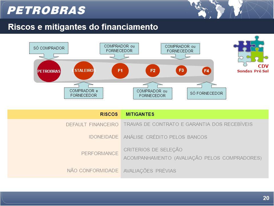 19 Os Objetivos do PORTAL de informações CDV Sondas Pré-Sal BANCOS – FINANCIAMENTOS e PAGAMENTOS ESTALEIROS F1 F2 F3 F4 PORTAL DE INFORMAÇÕES CADASTROS / HISTÓRICO CONTRATOS OPERAÇÕES DE EMPRÉSTIMO DISTRIBUIÇÃO DAS OPERAÇÕES Banco 1 Banco 5 Banco 3 Banco 2 Banco 4 PORTAL DE INFORMAÇÕES PARÂMETROS PROPOSTAS PETROBRAS 2)Permitir o acesso, de forma atualizada e precisa, às informações sobre os contratos (fornecimento e financiamento) e a performance de cada um 3) Reter o histórico sobre todas as informações a fim de melhorar a base para análise e concessão de crédito baseada nos contratos não performados 4)Criar ambiente para que Compradores qualifiquem a performance e certifiquem a sua aceitação para a entrega de produtos e serviços de seus Fornecedores 5)Promover a concorrência entre os bancos participantes 1)Criar um ambiente único e padronizado para relacionamento entre Bancos, Compradores e Fornecedores;