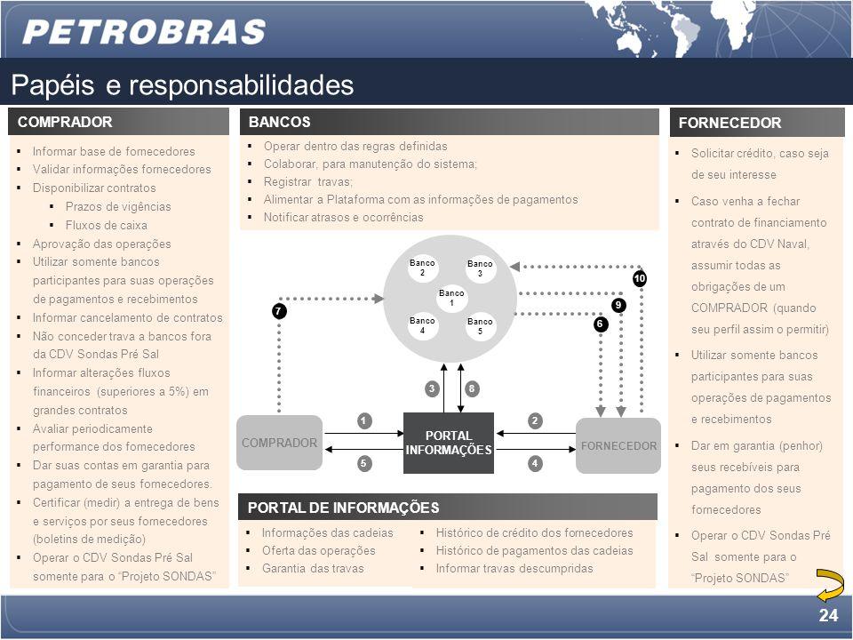 23 Macro-fluxo de operação da Cadeia de Valor 1.COMPRADORES inserem informações do contrato no PORTAL (à pedido dos fornecedores), ou FORNECEDOR se cadastra e COMPRADOR valida.