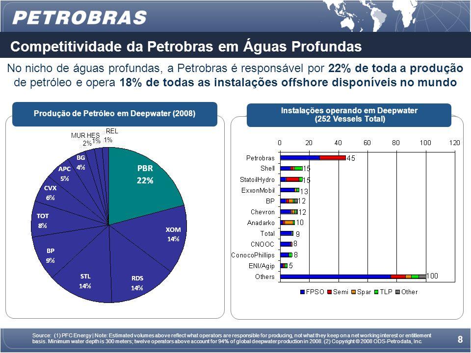 7 Sumário da Demanda Demanda de sondas para execução do programa de perfuração nos primeiros 6 blocos exploratórios do Pré Sal, já concedidos: 40 un; 1º lote de 12 sondas: já contratado em 2008, devendo ser entregues até 2012; 28 sondas remanescentes: a serem construídas no Brasil e entregues entre 2013 e 2018.