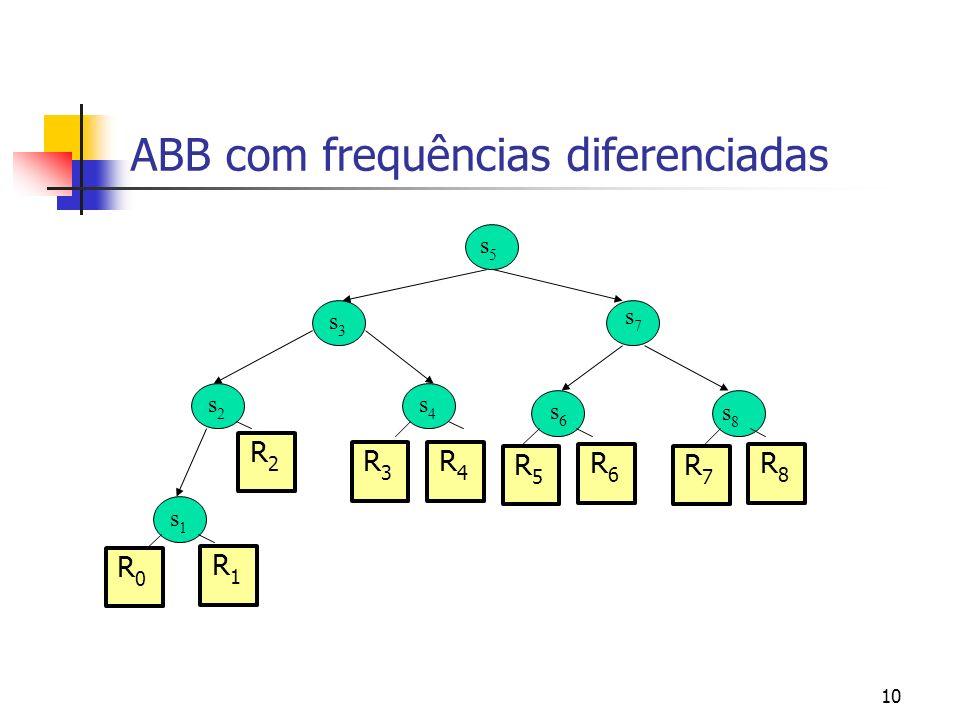 10 ABB com frequências diferenciadas s5s5 s3s3 s2s2 s4s4 s1s1 s7s7 s6s6 s8s8 R0R0 R4R4 R2R2 R1R1 R3R3 R5R5 R6R6 R7R7 R8R8