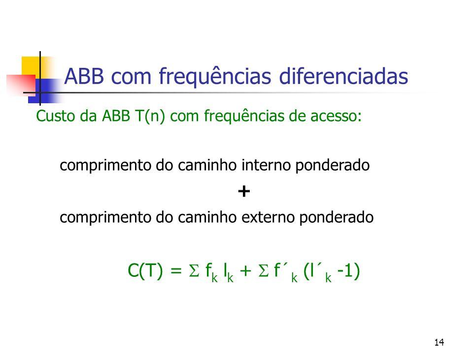 14 ABB com frequências diferenciadas Custo da ABB T(n) com frequências de acesso: comprimento do caminho interno ponderado + comprimento do caminho ex