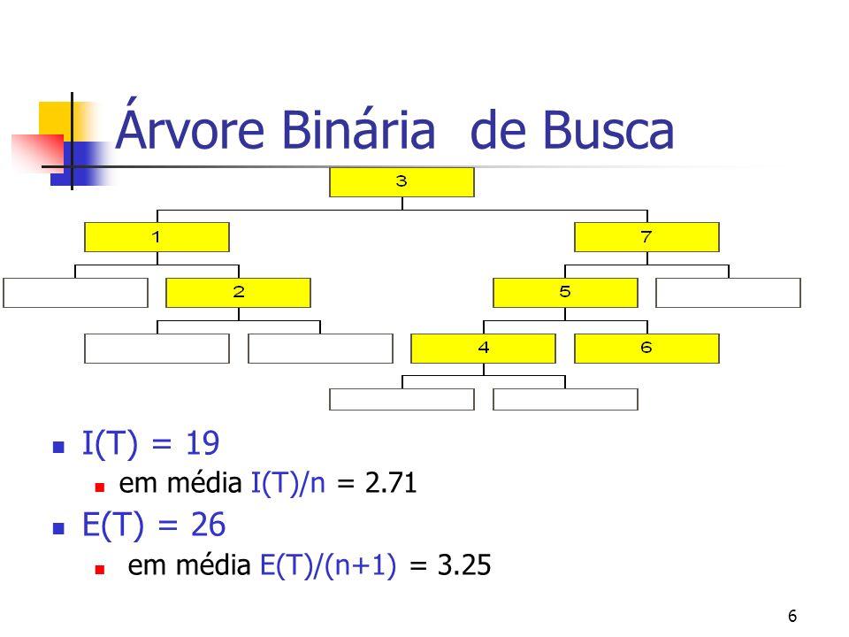 6 Árvore Binária de Busca I(T) = 19 em média I(T)/n = 2.71 E(T) = 26 em média E(T)/(n+1) = 3.25