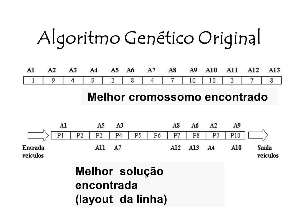 Algoritmo Genético Original Melhor cromossomo encontrado Melhor solução encontrada (layout da linha)