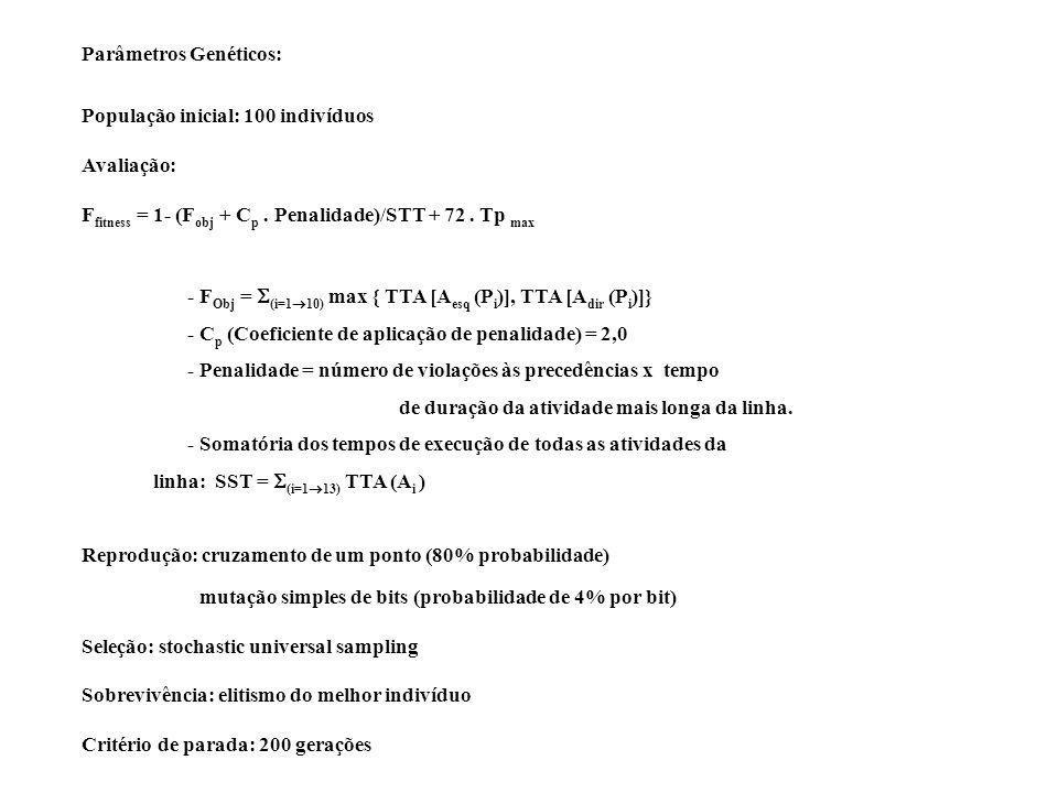 Parâmetros Genéticos: População inicial: 100 indivíduos Avaliação: F fitness = 1- (F obj + C p. Penalidade)/STT + 72. Tp max - F Obj = (i=1 10) max {