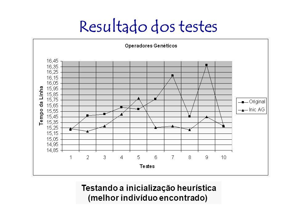 Resultado dos testes Testando a inicialização heurística (melhor indivíduo encontrado)