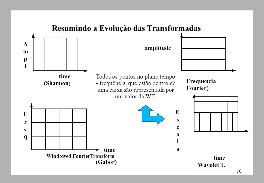10 Resumindo a Evolução das Transformadas time Wavelet T. EscalaEscala time Windowed FourierTransform (Gabor) FreqFreq time (Shannon) Frequencia Fouri