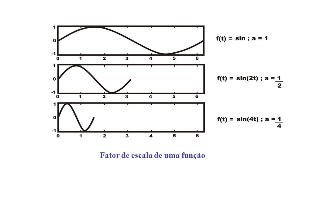 Fator de escala de uma função