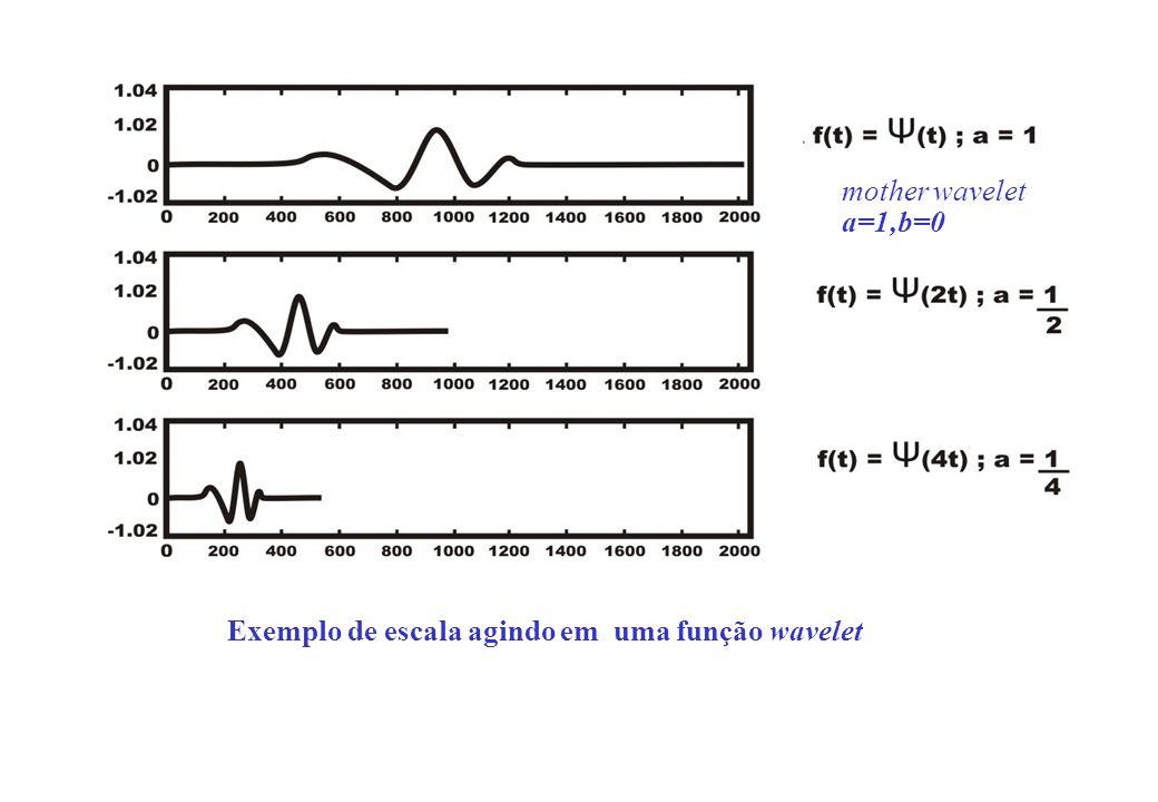 Exemplo de escala agindo em uma função wavelet mother wavelet a=1,b=0