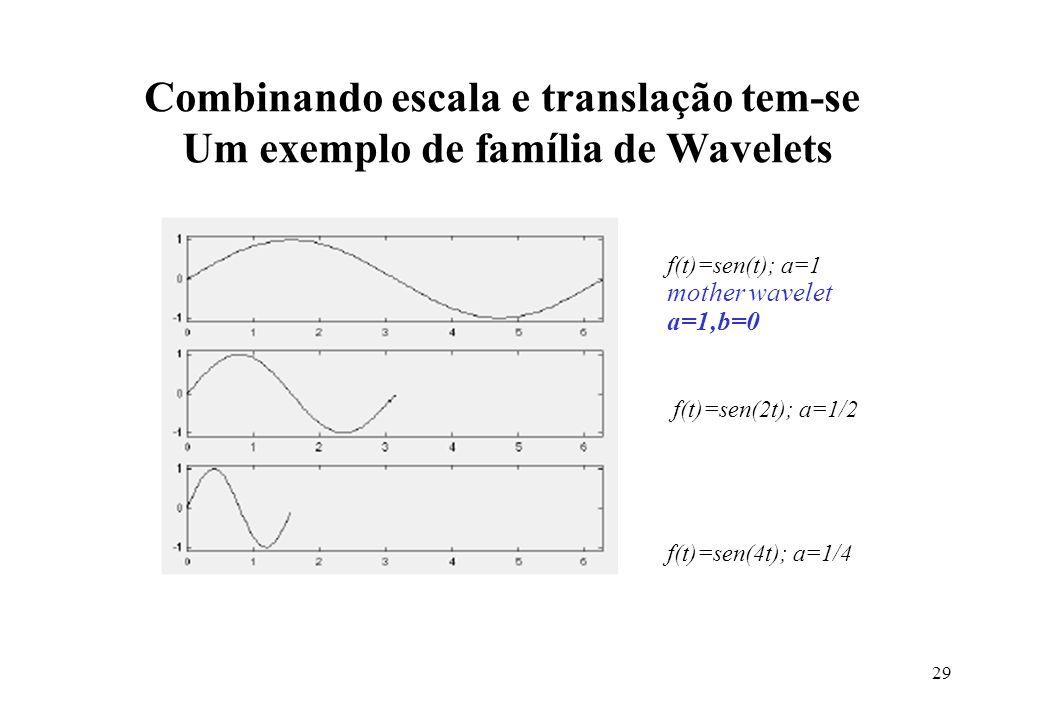 29 f(t)=sen(t); a=1 mother wavelet a=1,b=0 f(t)=sen(2t); a=1/2 f(t)=sen(4t); a=1/4 Combinando escala e translação tem-se Um exemplo de família de Wavelets