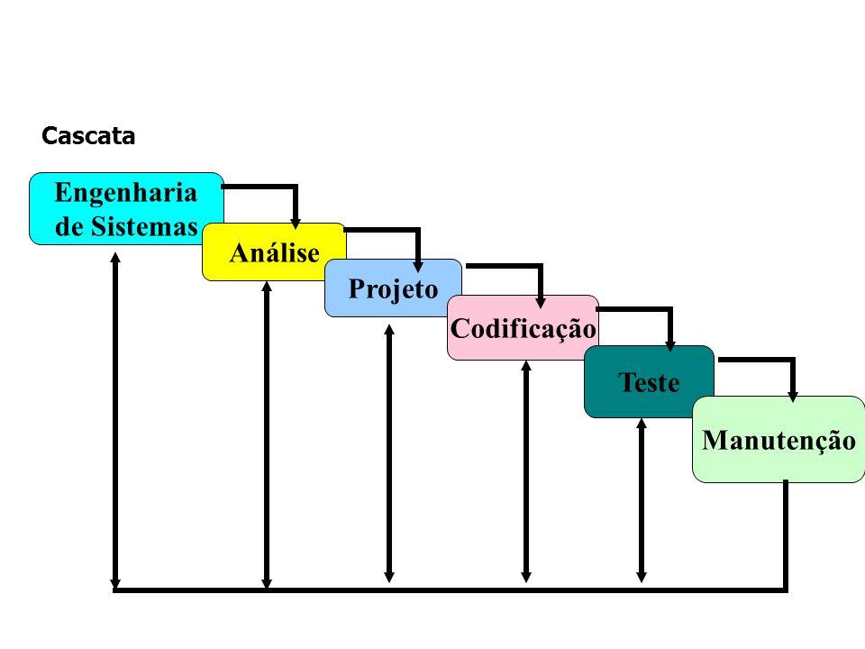 Engenharia de Sistemas Análise Projeto Codificação Teste Manutenção Cascata