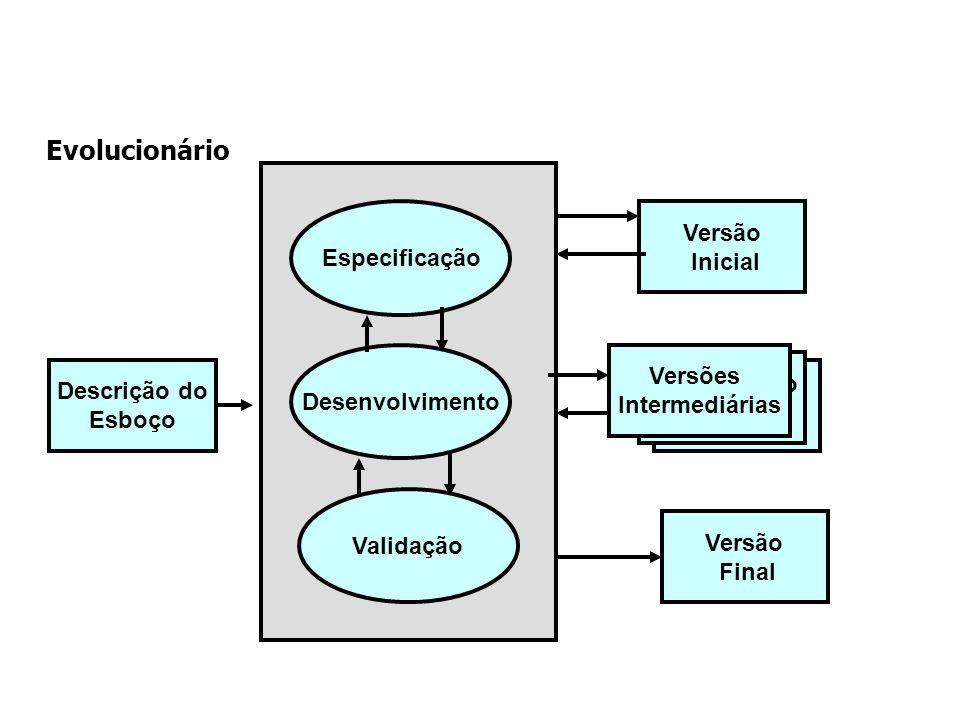 Evolucionário Descrição do Esboço Versão Inicial Descrição do Esboço Especificação Versões Intermediárias Versão Final Desenvolvimento Validação