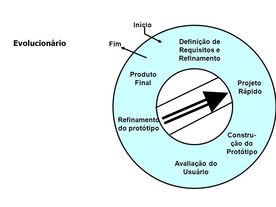 Evolucionário Definição de Requisitos e Refinamento Projeto Rápido Constru- ção do Protótipo Avaliação do Usuário Refinamento do protótipo Produto Fin