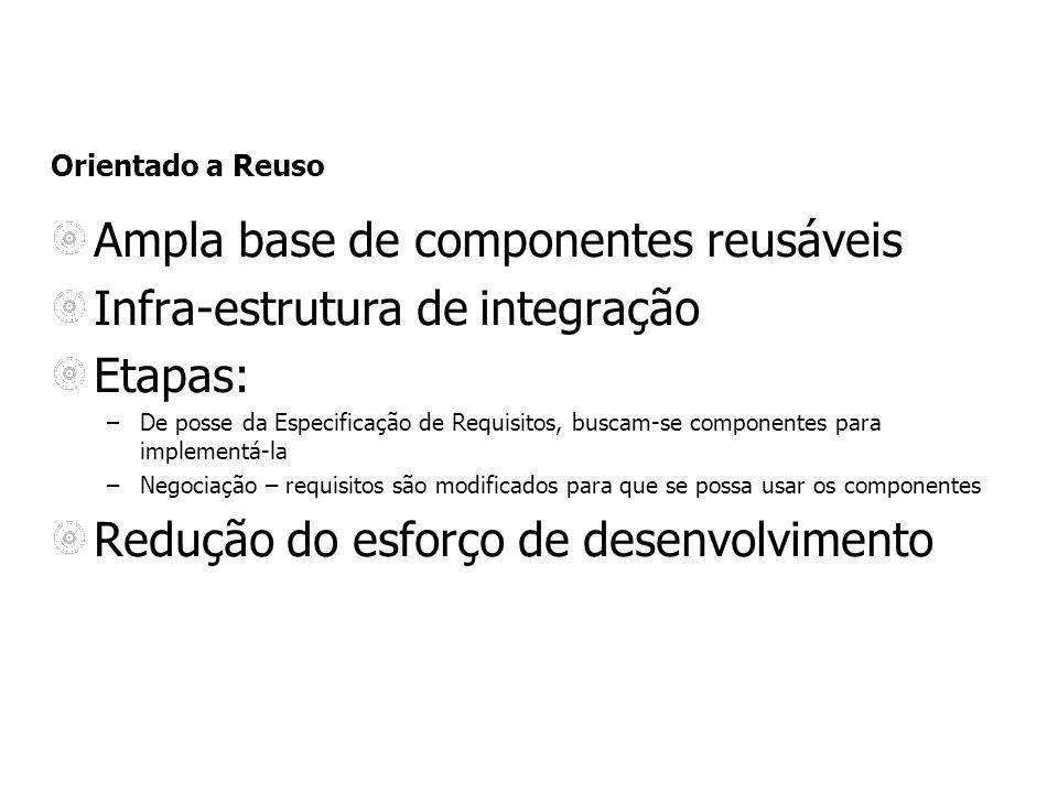 Orientado a Reuso Ampla base de componentes reusáveis Infra-estrutura de integração Etapas: –De posse da Especificação de Requisitos, buscam-se compon