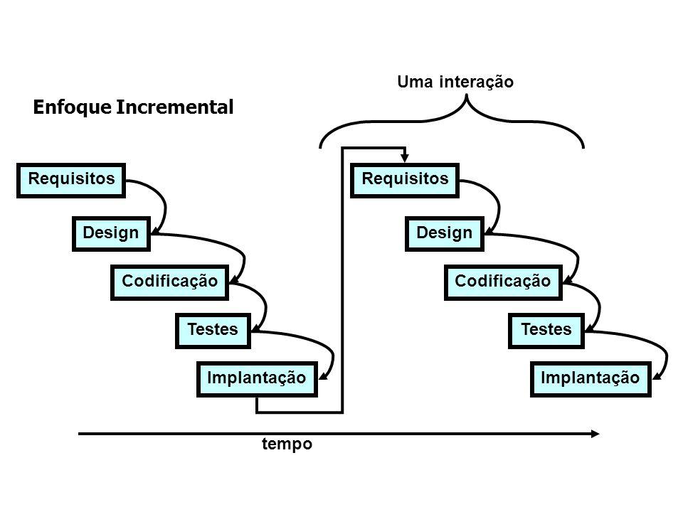 Enfoque Incremental Requisitos Design Codificação Testes Implantação Requisitos Design Codificação Testes Implantação Uma interação tempo