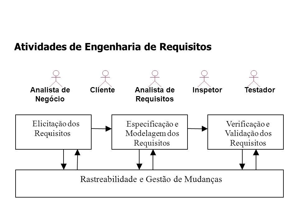 Atividades de Engenharia de Requisitos Elicitação dos Requisitos - Especificação e Modelagem dos Requisitos Verificação e Validação dos Requisitos Ras