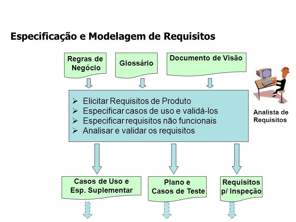 Especificação e Modelagem de Requisitos Elicitar Requisitos de Produto Especificar casos de uso e validá-los Especificar requisitos não funcionais Ana