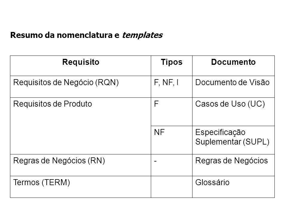 Resumo da nomenclatura e templates RequisitoTiposDocumento Requisitos de Negócio (RQN)F, NF, IDocumento de Visão Requisitos de ProdutoFCasos de Uso (U