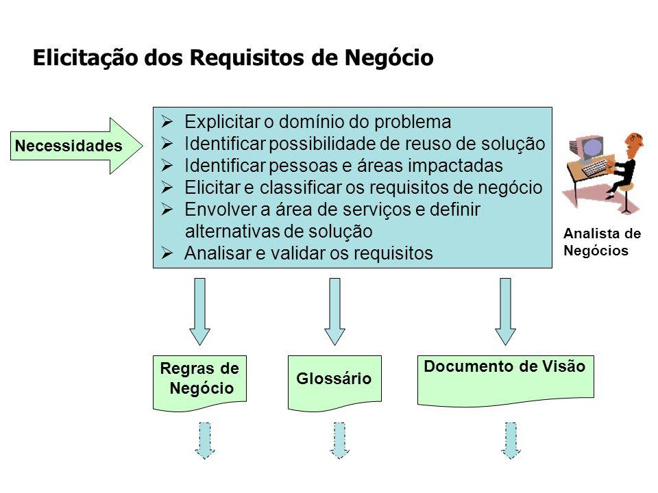 Explicitar o domínio do problema Identificar possibilidade de reuso de solução Identificar pessoas e áreas impactadas Elicitar e classificar os requis
