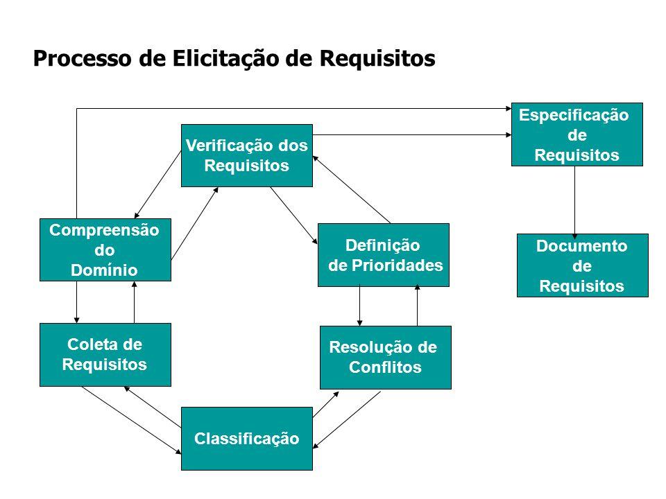 Processo de Elicitação de Requisitos Compreensão do Domínio Coleta de Requisitos Verificação dos Requisitos Definição de Prioridades Resolução de Conf