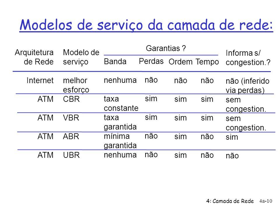 4: Camada de Rede 4a-10 Modelos de serviço da camada de rede: Arquitetura de Rede Internet ATM Modelo de serviço melhor esforço CBR VBR ABR UBR Banda