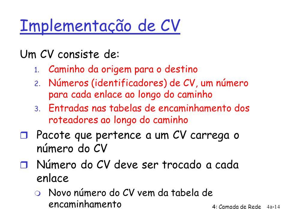 4: Camada de Rede 4a-14 Implementação de CV Um CV consiste de: 1. Caminho da origem para o destino 2. Números (identificadores) de CV, um número para