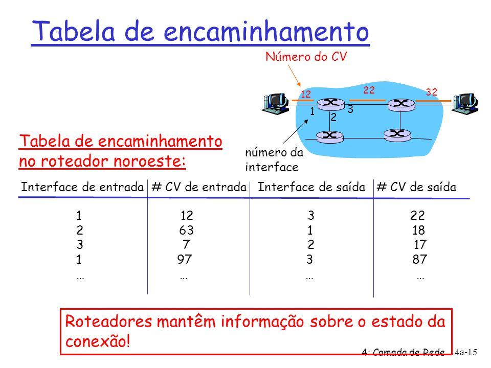 4: Camada de Rede 4a-15 Tabela de encaminhamento 12 22 32 1 2 3 Número do CV número da interface Interface de entrada # CV de entrada Interface de saída # CV de saída 1 12 3 22 2 63 1 18 3 7 2 17 1 97 3 87 … … Tabela de encaminhamento no roteador noroeste: Roteadores mantêm informação sobre o estado da conexão!