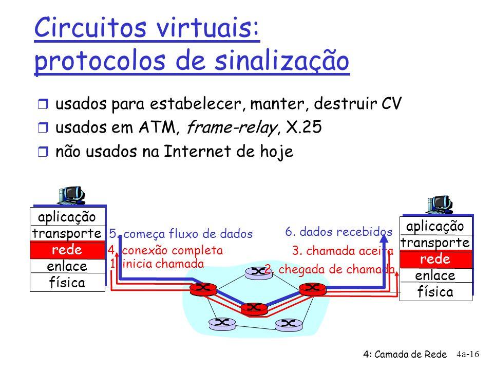 4: Camada de Rede 4a-16 Circuitos virtuais: protocolos de sinalização r usados para estabelecer, manter, destruir CV r usados em ATM, frame-relay, X.25 r não usados na Internet de hoje aplicação transporte rede enlace física aplicação transporte rede enlace física 1.