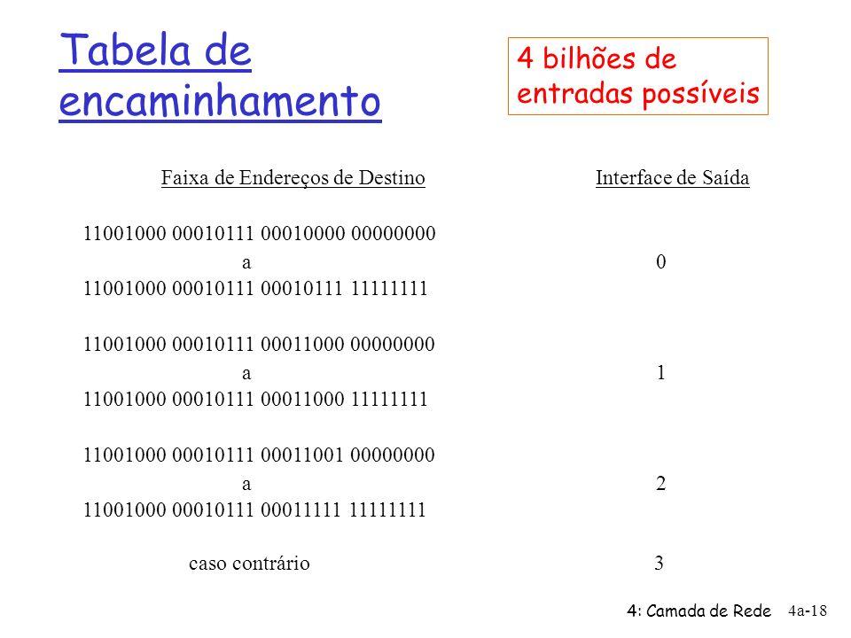 4: Camada de Rede 4a-18 Tabela de encaminhamento Faixa de Endereços de Destino Interface de Saída 11001000 00010111 00010000 00000000 a 0 11001000 00010111 00010111 11111111 11001000 00010111 00011000 00000000 a 1 11001000 00010111 00011000 11111111 11001000 00010111 00011001 00000000 a 2 11001000 00010111 00011111 11111111 caso contrário 3 4 bilhões de entradas possíveis