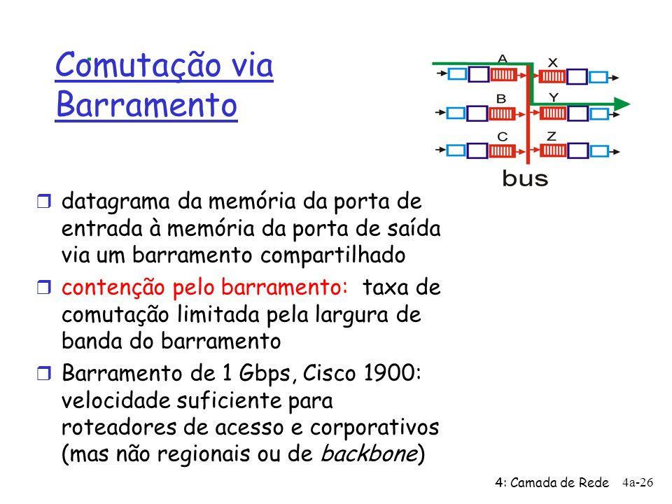 4: Camada de Rede 4a-26 Comutação via Barramento r datagrama da memória da porta de entrada à memória da porta de saída via um barramento compartilhad