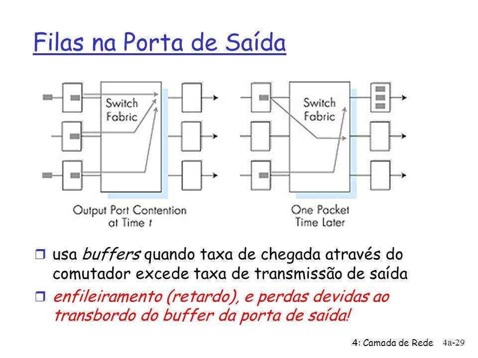 4: Camada de Rede 4a-29 Filas na Porta de Saída r usa buffers quando taxa de chegada através do comutador excede taxa de transmissão de saída r enfile