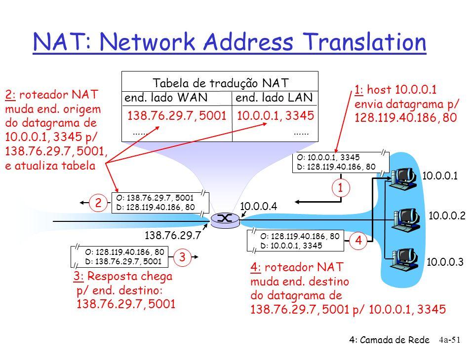 4: Camada de Rede 4a-51 NAT: Network Address Translation 10.0.0.1 10.0.0.2 10.0.0.3 O: 10.0.0.1, 3345 D: 128.119.40.186, 80 1 10.0.0.4 138.76.29.7 1: host 10.0.0.1 envia datagrama p/ 128.119.40.186, 80 Tabela de tradução NAT end.