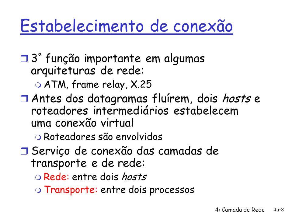 4: Camada de Rede 4a-8 Estabelecimento de conexão r 3 ª função importante em algumas arquiteturas de rede: m ATM, frame relay, X.25 r Antes dos datagramas fluírem, dois hosts e roteadores intermediários estabelecem uma conexão virtual m Roteadores são envolvidos r Serviço de conexão das camadas de transporte e de rede: m Rede: entre dois hosts m Transporte: entre dois processos