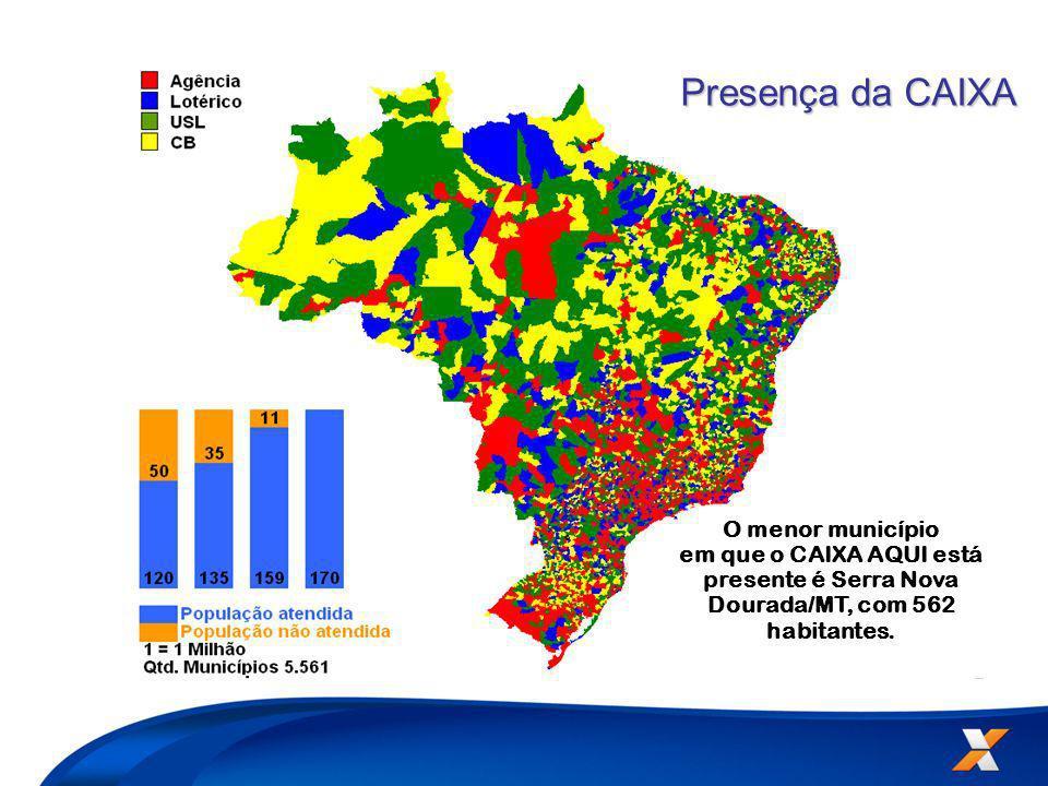 A CAIXA é a 1ª e única Instituição Financeira presente em todos os municípios brasileiros. O menor município em que o CAIXA AQUI está presente é Serra