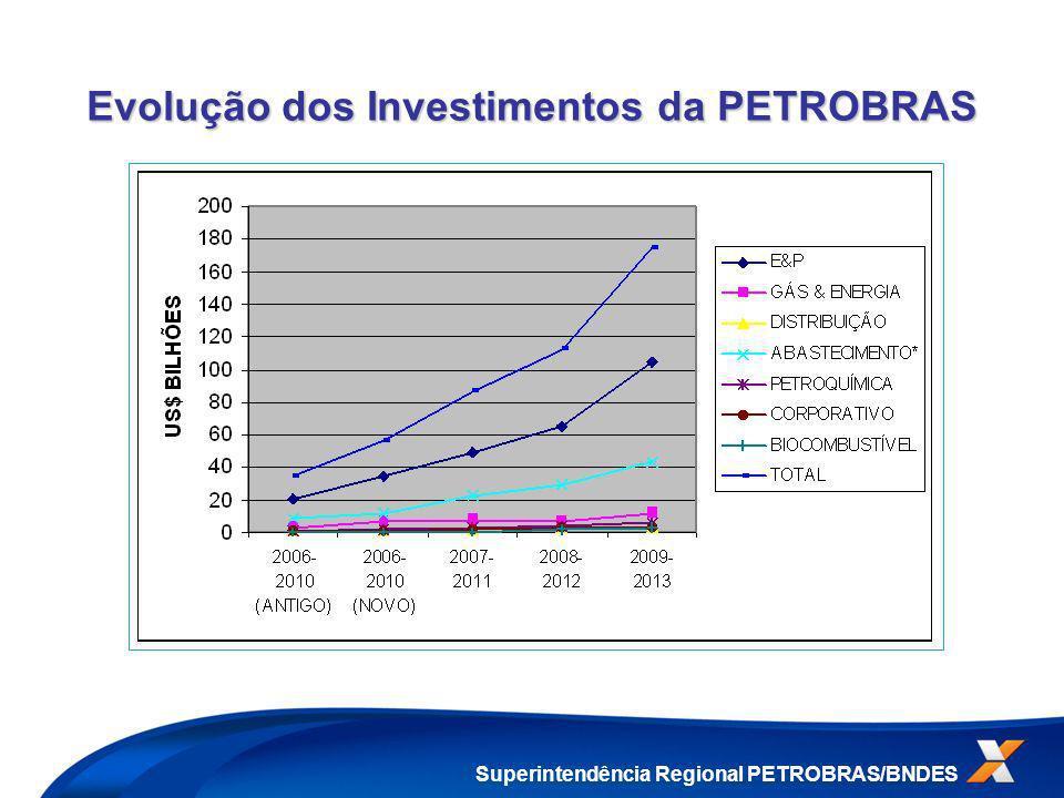 Evolução dos Investimentos da PETROBRAS Superintendência Regional PETROBRAS/BNDES