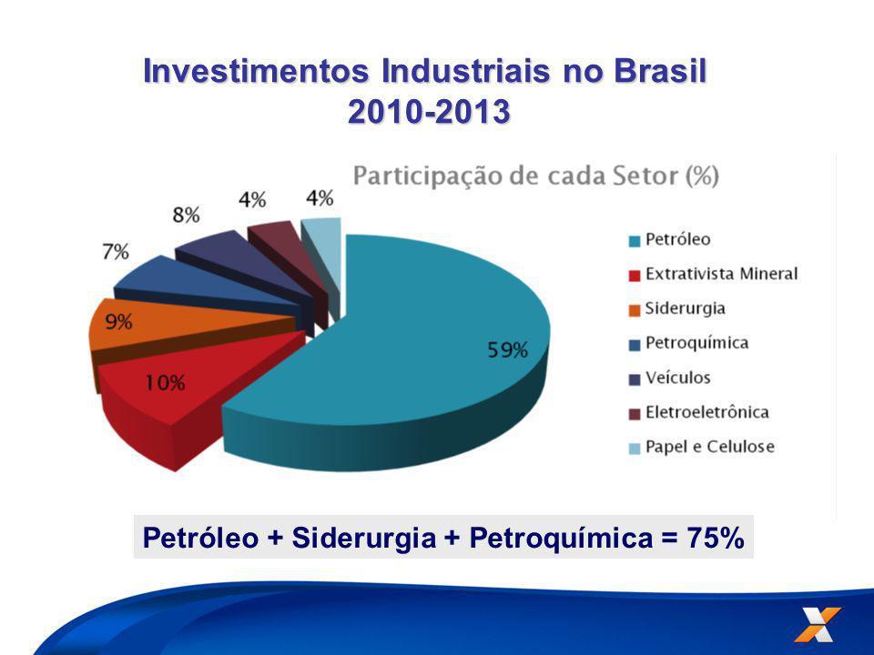 Investimentos Industriais no Brasil 2010-2013 2010-2013 Petróleo + Siderurgia + Petroquímica = 75%