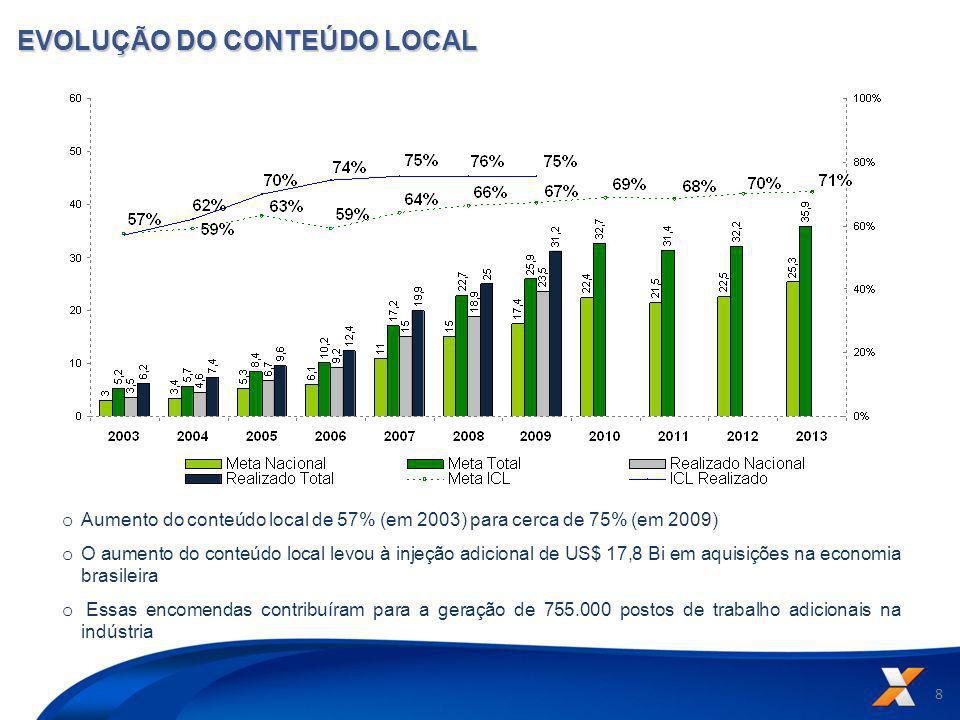 8 EVOLUÇÃO DO CONTEÚDO LOCAL o Aumento do conteúdo local de 57% (em 2003) para cerca de 75% (em 2009) o O aumento do conteúdo local levou à injeção ad
