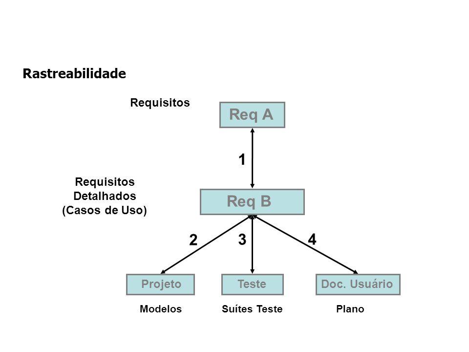 Projeto ModelosSuítes Teste Teste 2 3 Req A 1 Requisitos Detalhados (Casos de Uso) Req B Plano Doc.