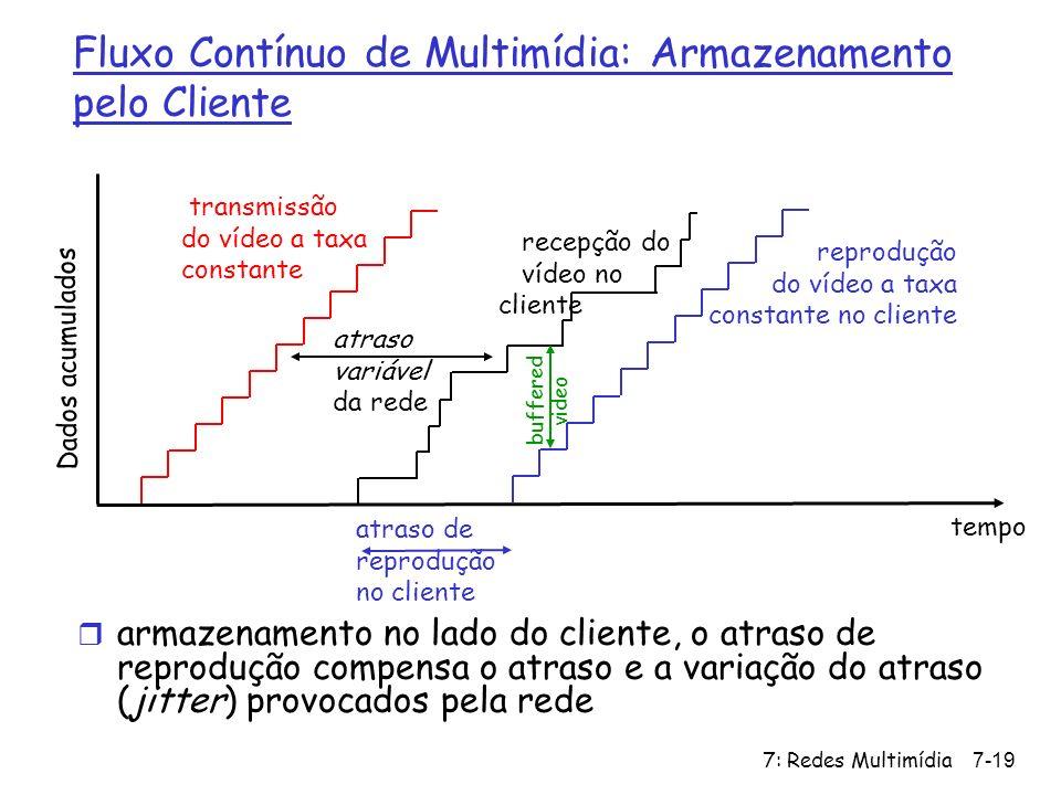 7: Redes Multimídia7-19 transmissão do vídeo a taxa constante Dados acumulados tempo atraso variável da rede recepção do vídeo no cliente reprodução d