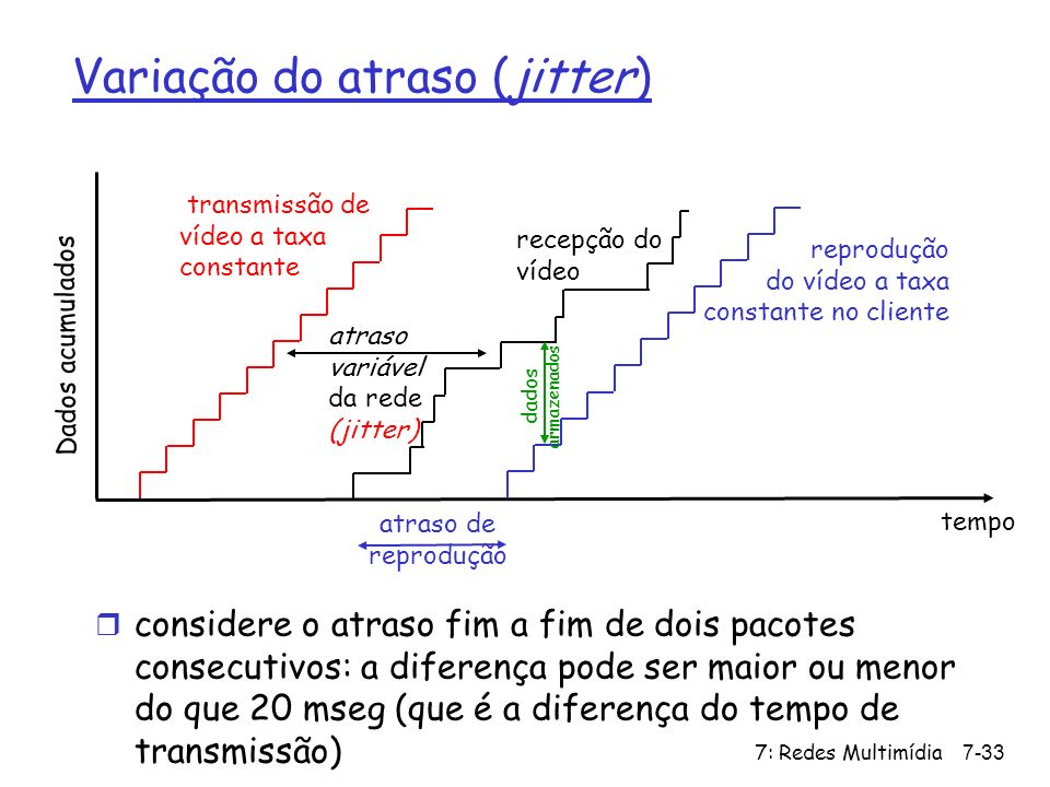 7: Redes Multimídia7-33 transmissão de vídeo a taxa constante Dados acumulados tempo atraso variável da rede (jitter) recepção do vídeo reprodução do