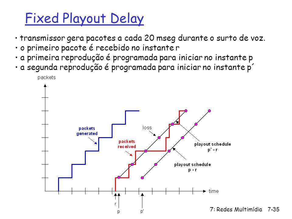 7: Redes Multimídia7-35 Fixed Playout Delay transmissor gera pacotes a cada 20 mseg durante o surto de voz. o primeiro pacote é recebido no instante r