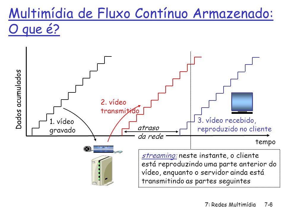 7: Redes Multimídia7-7 Multimídia de Fluxo Contínuo Armazenado: Interatividade r funcionalidade tipo VCR: cliente pode pausar, voltar, avançar rapidamente (FF), modificar a barra de deslocamento m atraso inicial de 10 seg OK m 1-2 seg até que o comando seja executado OK r restrição de tempo para dados ainda não transmitidos: chegar em tempo para reprodução