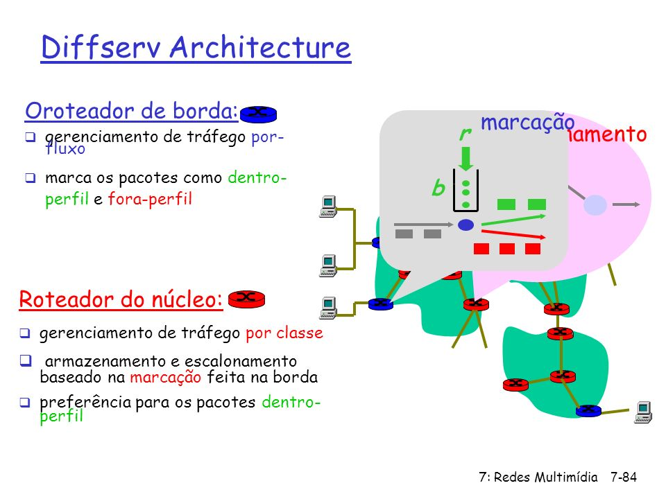7: Redes Multimídia7-84 Oroteador de borda: gerenciamento de tráfego por- fluxo marca os pacotes como dentro- perfil e fora-perfil Roteador do núcleo: