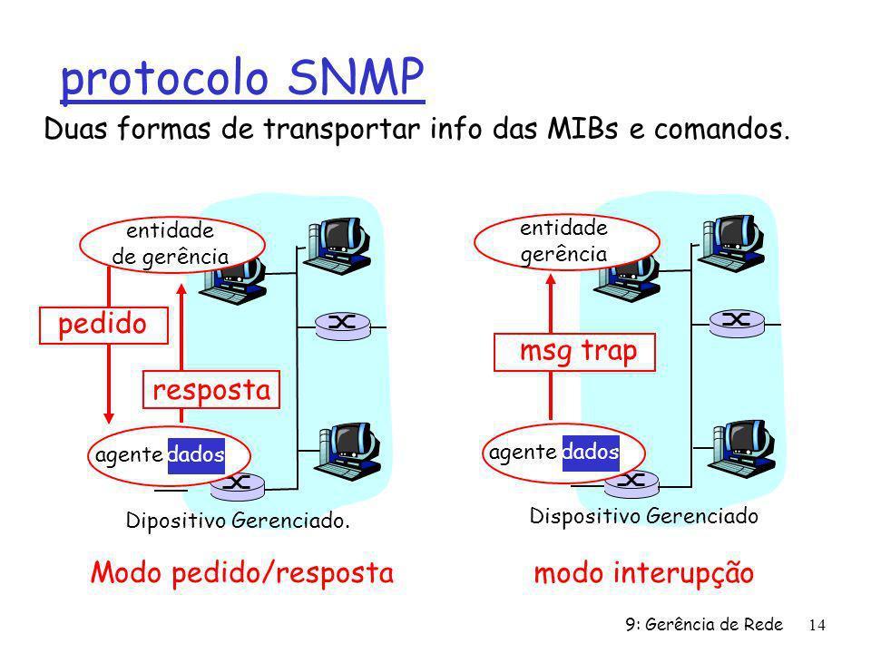 9: Gerência de Rede14 protocolo SNMP Duas formas de transportar info das MIBs e comandos. agente dados Dipositivo Gerenciado. entidade de gerência res