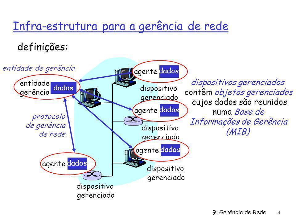 9: Gerência de Rede15 protocolo SNMP: tipos de mensagens GetRequest GetNextRequest GetBulkRequest Mgr-to-agent: get me data (instance,next in list, block) Tipo da Mensagem Função InformRequest Mgr-to-Mgr: heres MIB value SetRequest Mgr-to-agent: set MIB value Response Agent-to-mgr: value, response to Request Trap Agent-to-mgr: inform manager of exceptional event