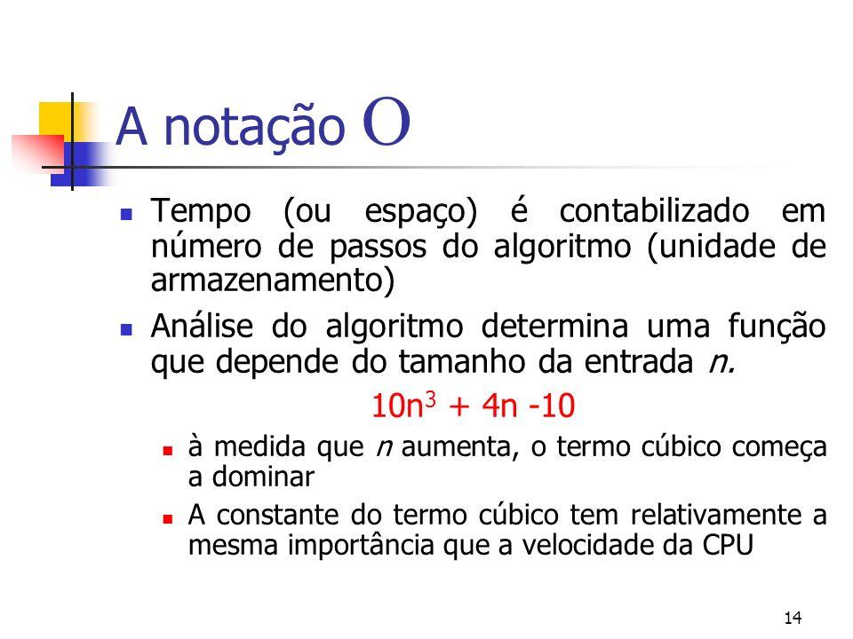 14 A notação Tempo (ou espaço) é contabilizado em número de passos do algoritmo (unidade de armazenamento) Análise do algoritmo determina uma função que depende do tamanho da entrada n.