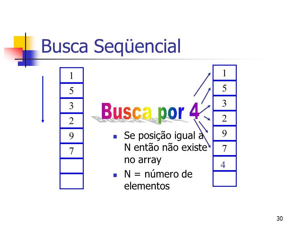 30 Busca Seqüencial 1 5 3 2 9 7 1 5 3 2 9 7 4 Se posição igual a N então não existe no array N = número de elementos