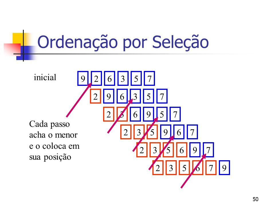 50 926357 inicial 296357236957 235967235697 235679 Cada passo acha o menor e o coloca em sua posição Ordenação por Seleção