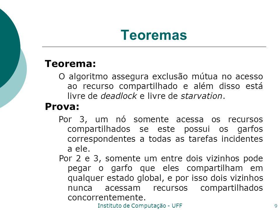 Instituto de Computação - UFF 9 Teoremas Teorema: O algoritmo assegura exclusão mútua no acesso ao recurso compartilhado e além disso está livre de de